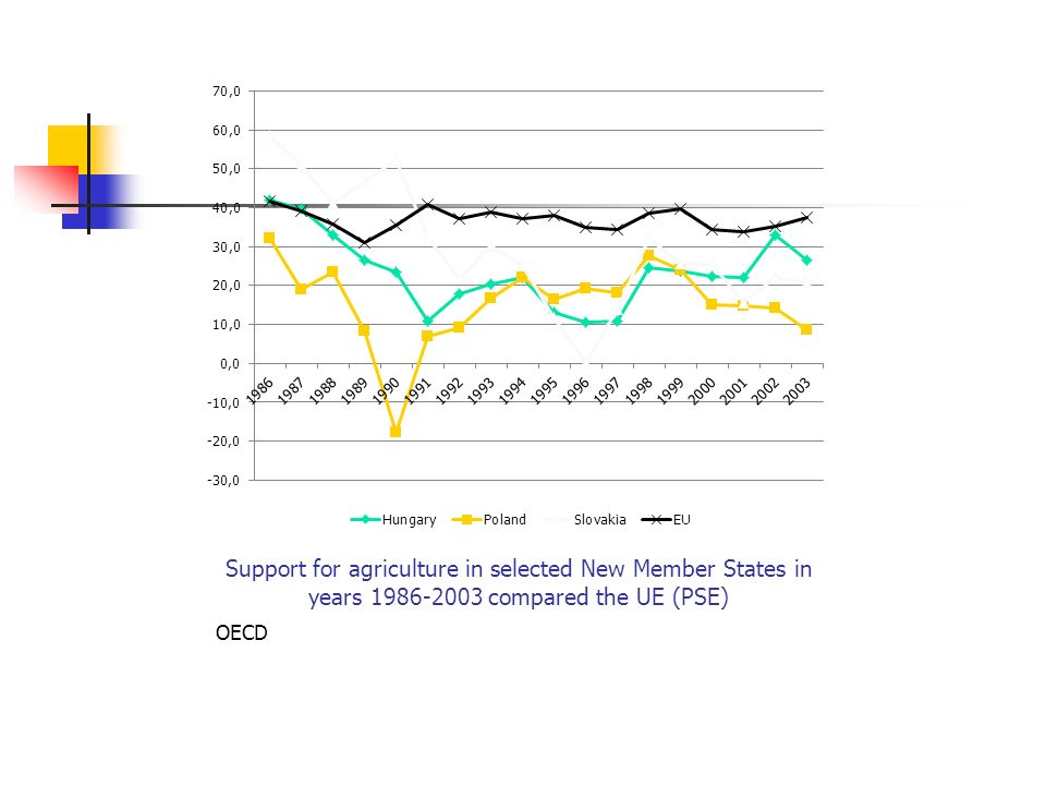 Support for agriculture in selected New Member States in years compared the UE (PSE) OECD