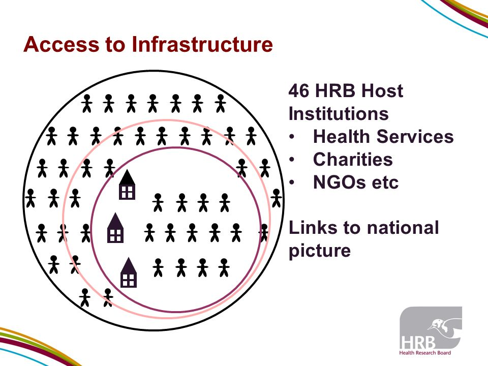 46 HRB Host Institutions Health Services Charities NGOs etc Links to national picture Access to Infrastructure