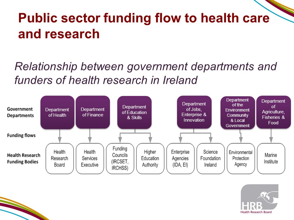 Public sector funding flow to health care and research Relationship between government departments and funders of health research in Ireland Department of Health Department of Finance Department of Education & Skills Department of Jobs, Enterprise & Innovation Department of the Environment Community & Local Government Department of Agriculture, Fisheries & Food