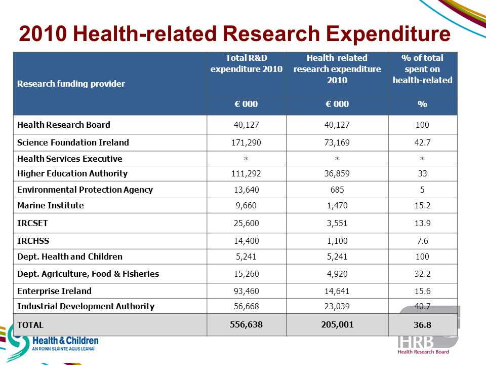 2010 Health-related Research Expenditure Research funding provider Total R&D expenditure 2010 Health-related research expenditure 2010 % of total spent on health-related 000 % Health Research Board40,127 100 Science Foundation Ireland171,29073,16942.7 Health Services Executive *** Higher Education Authority111,29236,85933 Environmental Protection Agency13,6406855 Marine Institute9,6601,47015.2 IRCSET25,6003,55113.9 IRCHSS14,4001,1007.6 Dept.