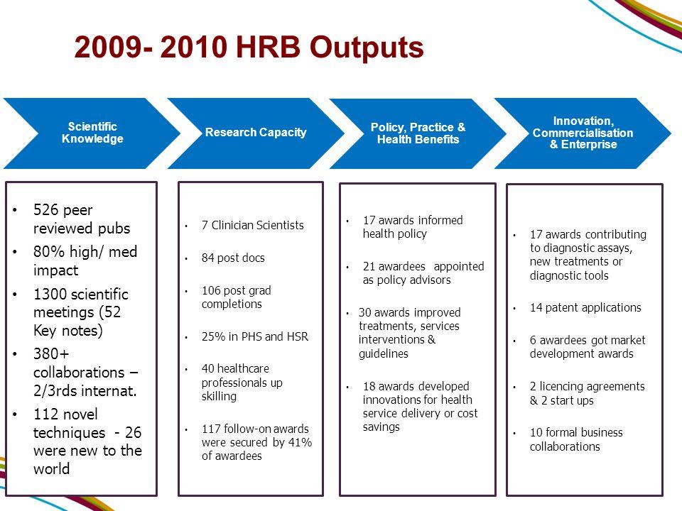 Grant Holder Pool 2000-2009 Total Number of grants = 1129Number of unique grant holders = 735