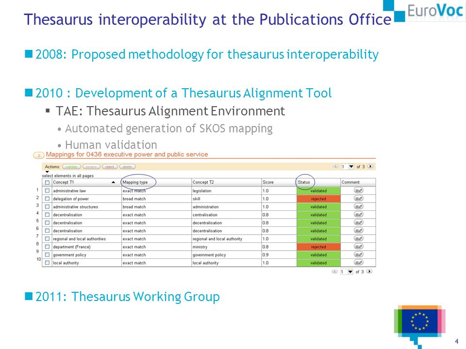 4 Thesaurus interoperability at the Publications Office 2008: Proposed methodology for thesaurus interoperability 2010 : Development of a Thesaurus Al