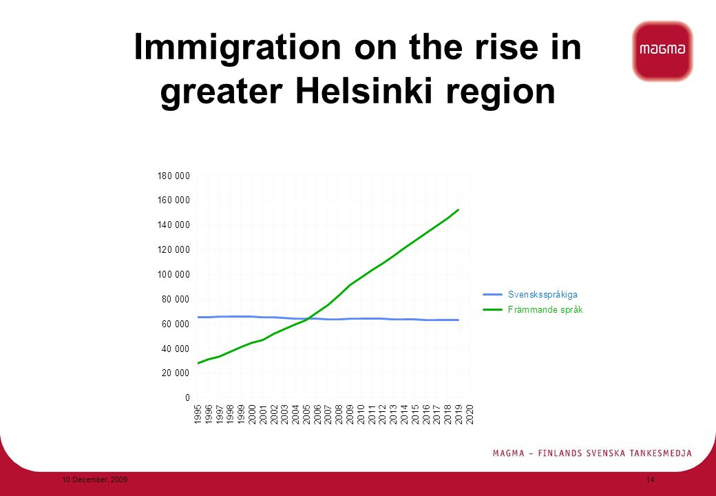 Immigration on the rise in greater Helsinki region 10 December,