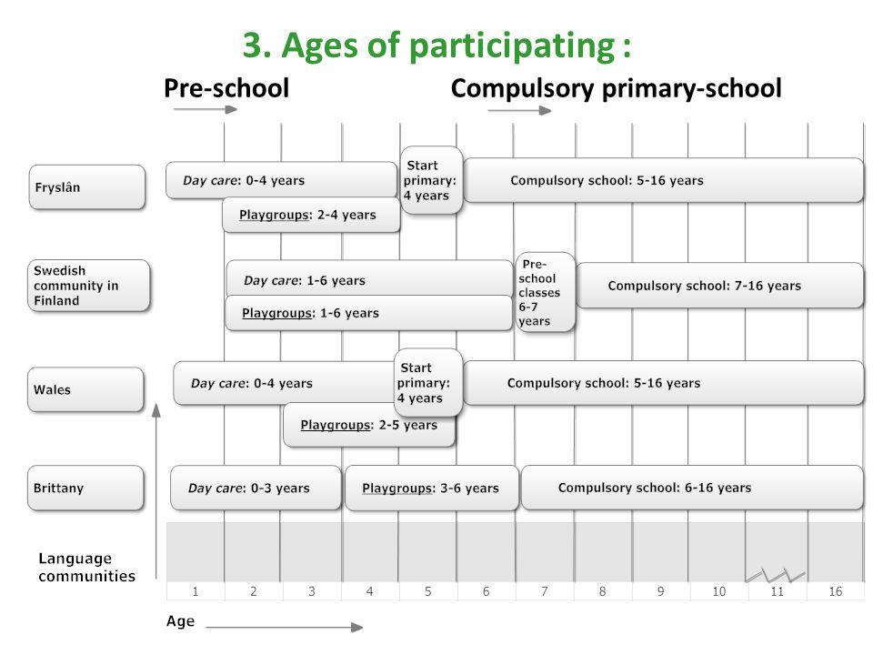 3. Ages of participating : Pre-schoolCompulsory primary-school