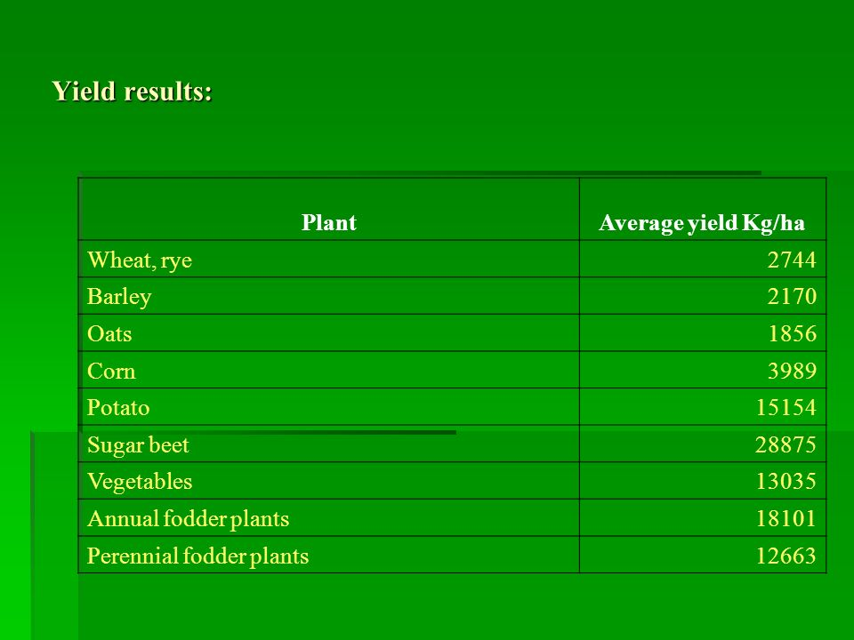 Yield results: PlantAverage yield Kg/ha Wheat, rye2744 Barley2170 Oats1856 Corn3989 Potato15154 Sugar beet28875 Vegetables13035 Annual fodder plants18101 Perennial fodder plants12663