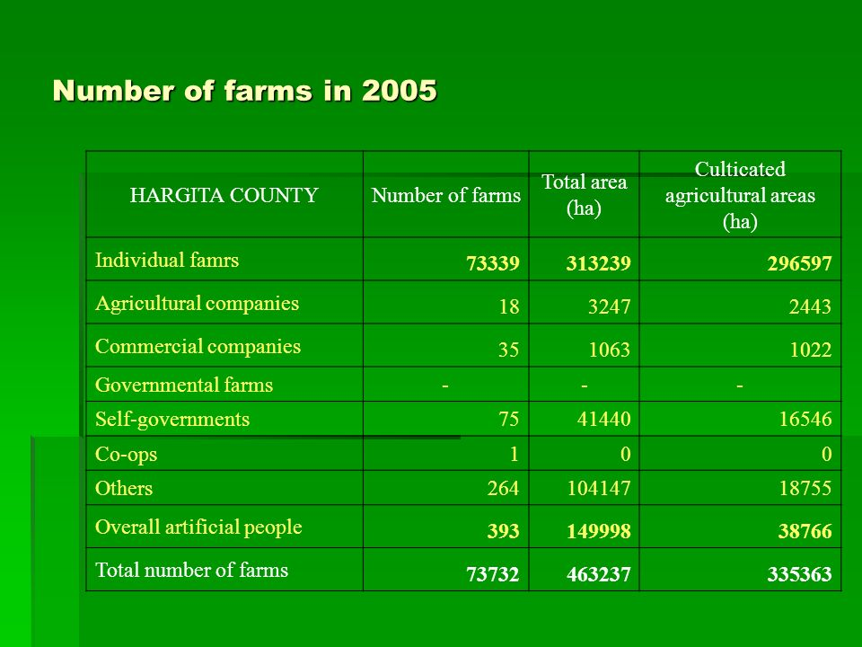 Number of farms in 2005 HARGITA COUNTYNumber of farms Total area (ha) Culticated agricultural areas (ha) Individual famrs Agricultural companies Commercial companies Governmental farms --- Self-governments Co-ops 100 Others Overall artificial people Total number of farms