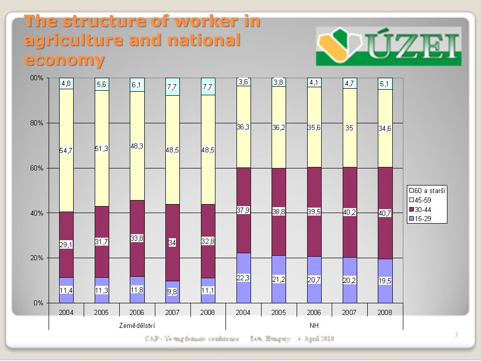 The structure of worker in agriculture and national economy 3