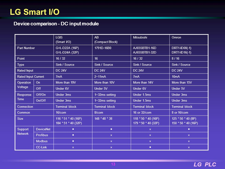 LG PLC 12 LG Smart I/O #1 Smart I/O #3 Smart I/O Profibus-DP (Max 12Mbps) #N Smart I/O MakerPC BoardRemote I/O SiemensCP5614 FO PCIGPL-D22A GPL-D24A G