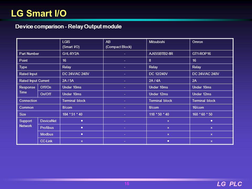 LG PLC 14 LGIS (Smart I/O) AB (Compact Block) MitsubishiOmron Part Number G L-TR2A G L-TR4A 1791D-0B16PAJ65SBTB1-16T AJ65SBTB1-32T DRT1-OD08(-1) DRT1-