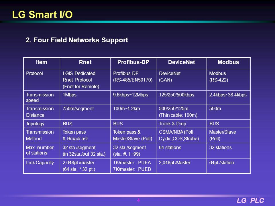 LG PLC 3 LG Smart I/O 1. Compact Size A (Length)B (Width)C (Depth) 16-point I/O115mm50mm39mm 32-point I/O176mm50mm39mm 16-point Module 32-point Module