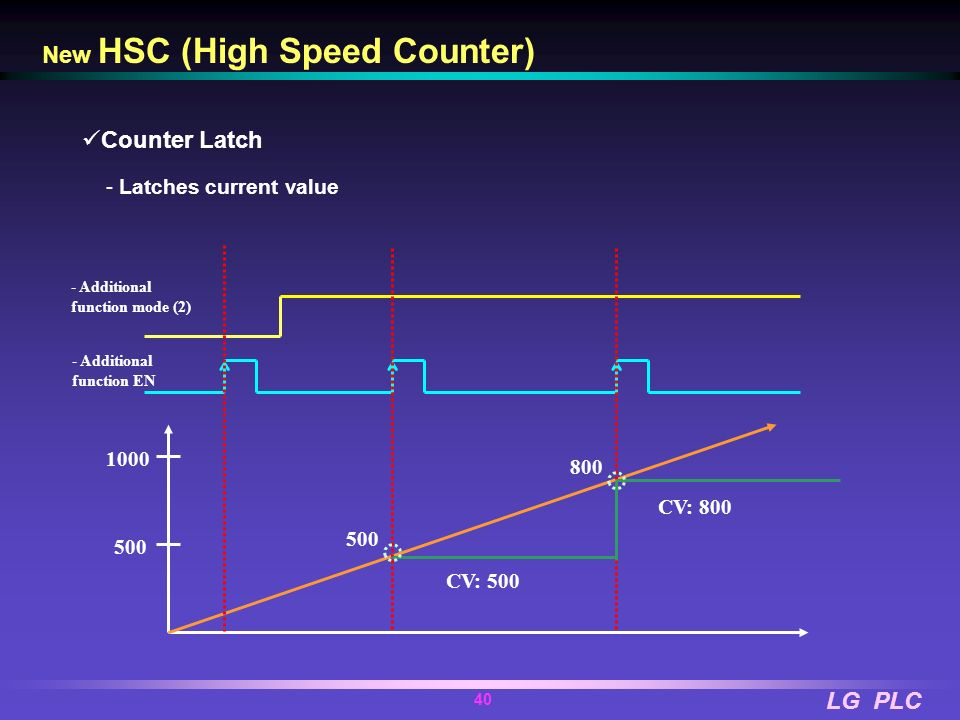 LG PLC 39 New HSC (High Speed Counter) Counter Clear - Changes current value to 0 - Additional function mode ( 1 ) - Additional function EN 500 900 50