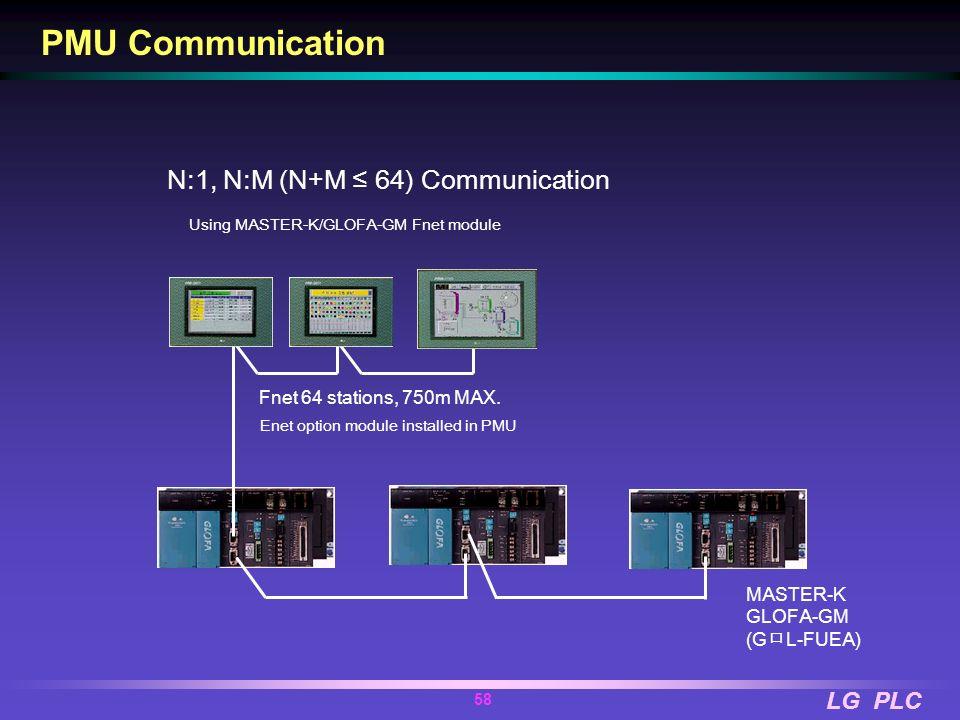 LG PLC 57 RS-232C 15m MAX. RS-422/485 500m MAX 1:1 Serial Communication One PLC connection to one PMU PMU Communication 1:N Communication Connecting m