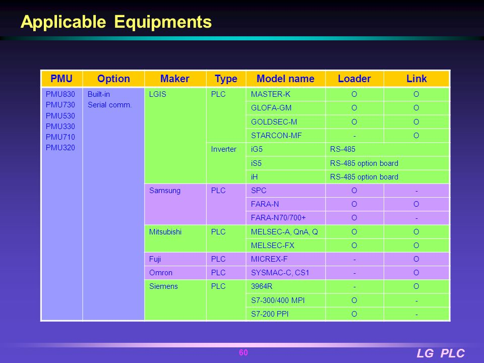 LG PLC 59 PMU Communication Controls two different PLCs using one PMU Main comm. Ch. RS-232C/422/485 PLC Communication with other devices 2nd comm. Ch