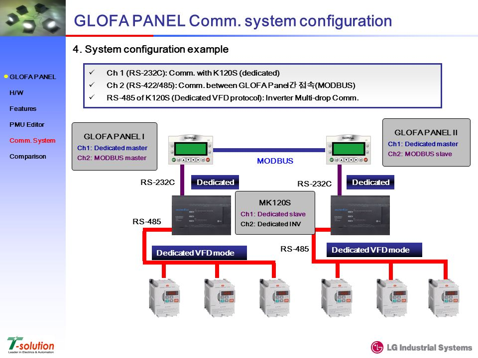 4. System configuration example GLOFA PANEL Comm.