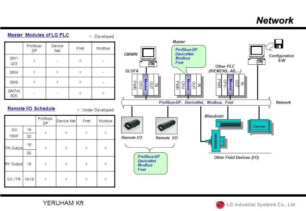LG Industrial Systems Co., Ltd.