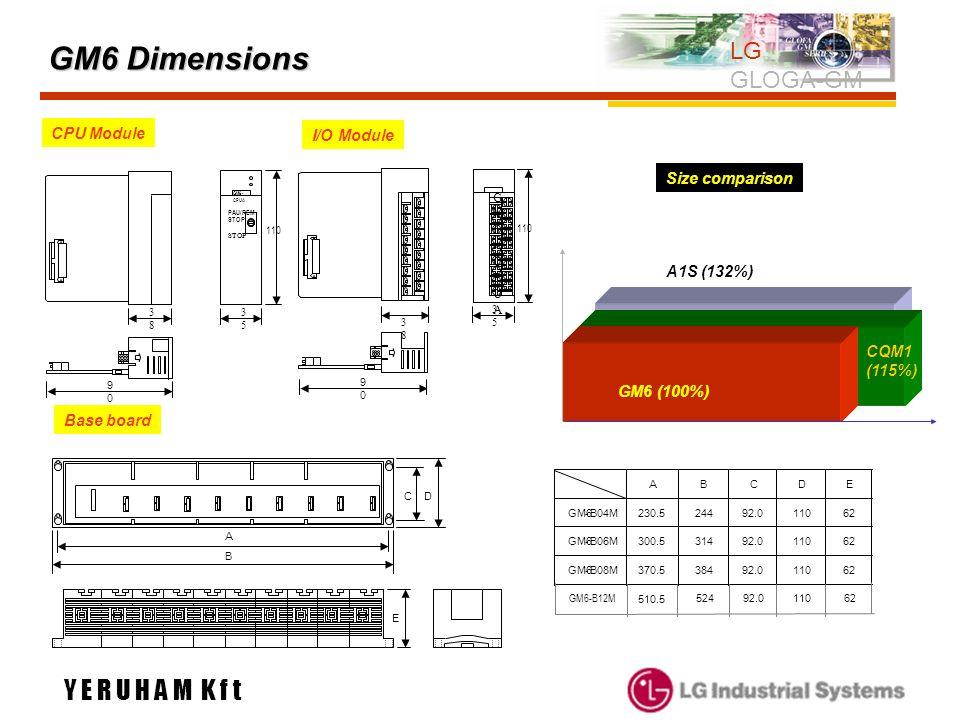 GM6 Dimensions LG GLOGA-GM 3838 3535 9090 110 GM6- CPUA PAU/REM STOP GM6-CPUAGM6-CPUA 38 38 3535 9090 110 A B CD E GM6 (100%) A1S (132%) CQM1 (115%) C