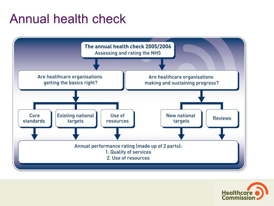 Annual health check