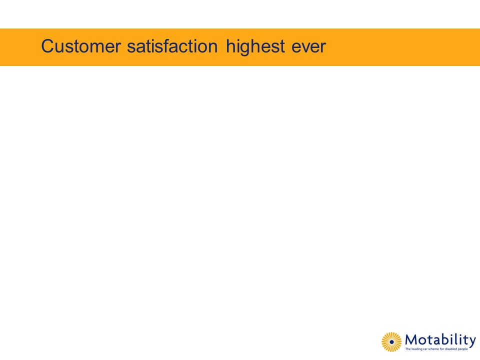 Customer satisfaction highest ever