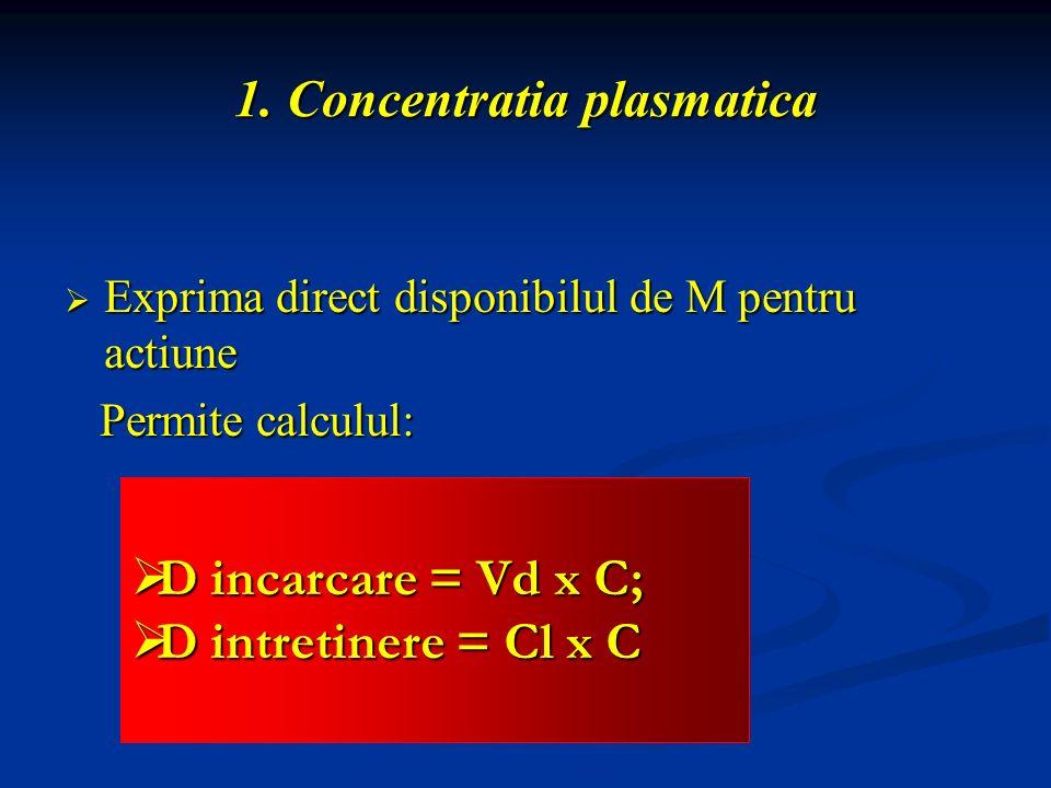 1. Concentratia plasmatica Exprima direct disponibilul de M pentru actiune Exprima direct disponibilul de M pentru actiune Permite calculul: Permite c