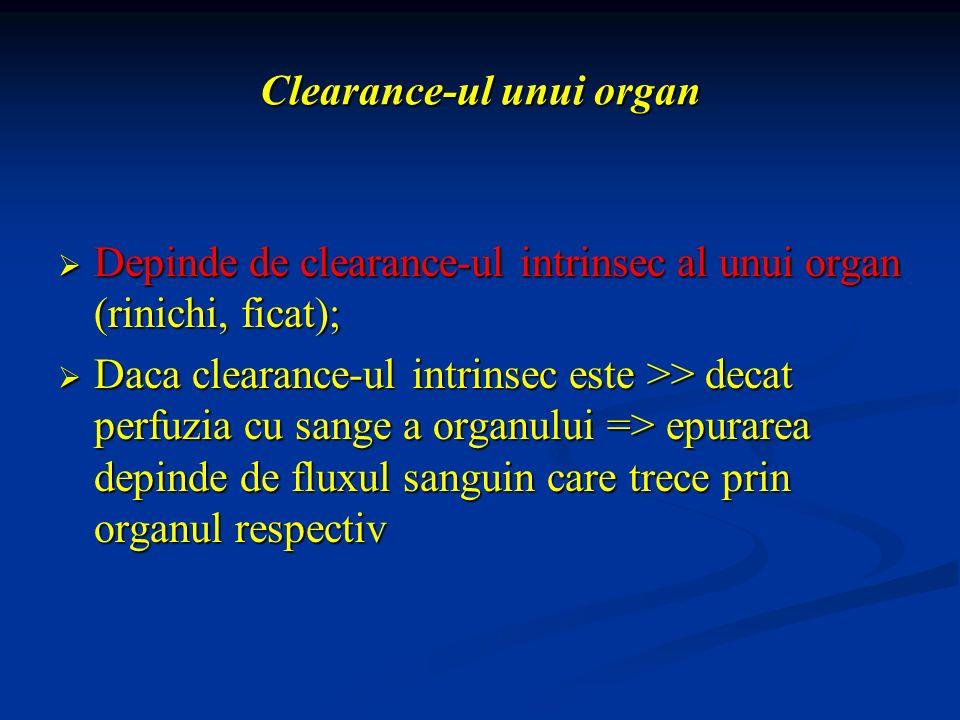 Clearance-ul unui organ Depinde de clearance-ul intrinsec al unui organ (rinichi, ficat); Depinde de clearance-ul intrinsec al unui organ (rinichi, fi