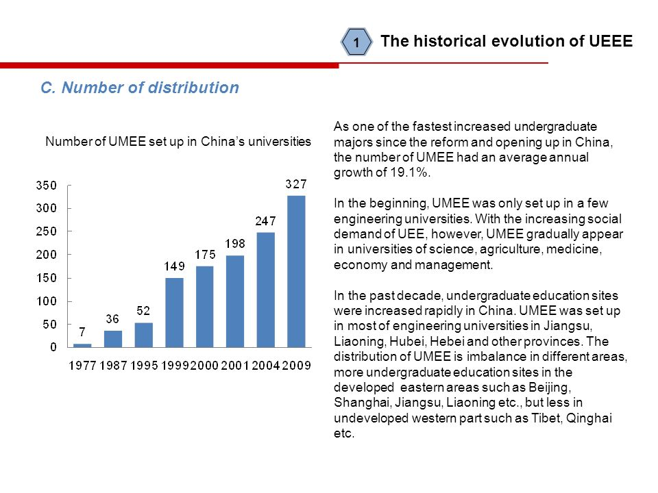 C. Number of distribution Number of UMEE set up in Chinas universities As one of the fastest increased undergraduate majors since the reform and openi