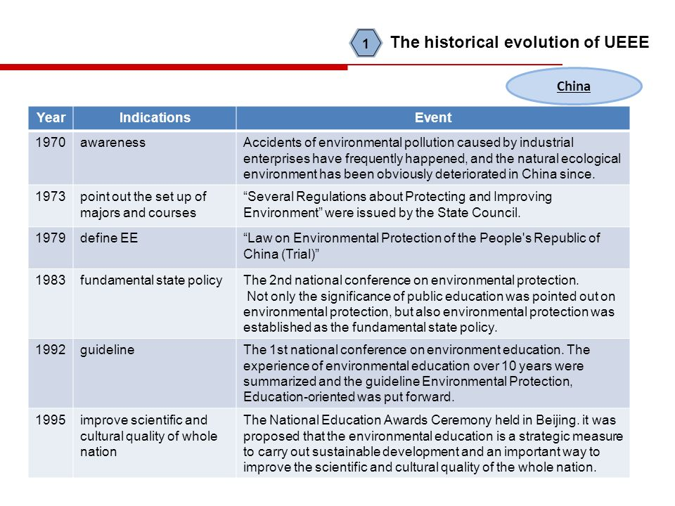 YearIndicationsEvent 1970awarenessAccidents of environmental pollution caused by industrial enterprises have frequently happened, and the natural ecological environment has been obviously deteriorated in China since.