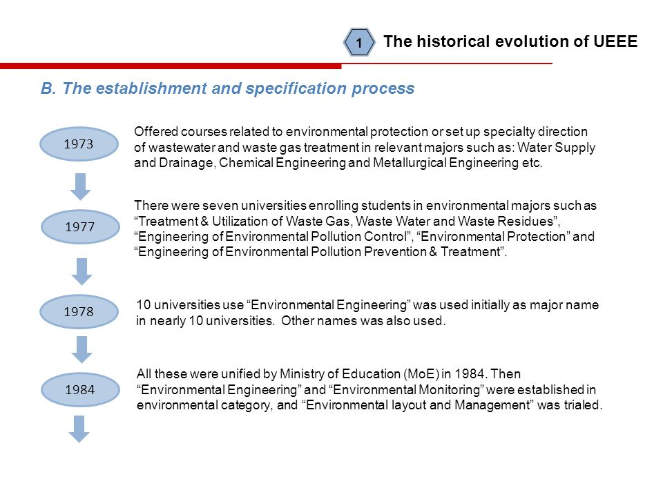 B. The establishment and specification process 1973 Offered courses related to environmental protection or set up specialty direction of wastewater an