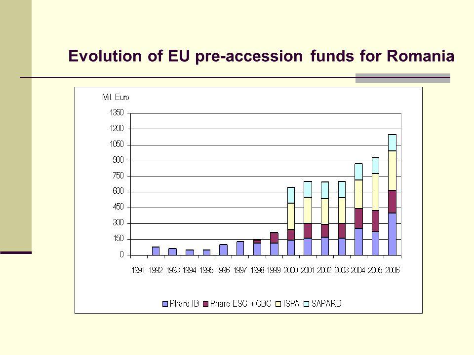Evolution of EU pre-accession funds for Romania