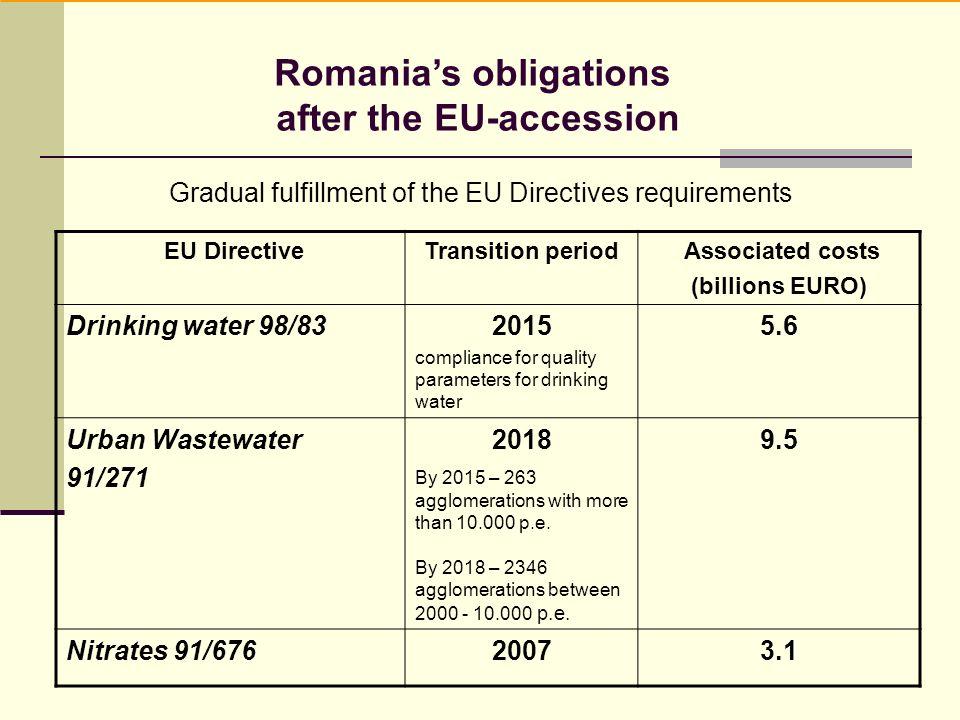 Gradual fulfillment of the EU Directives requirements EU DirectiveTransition period Associated costs (billions EURO) Drinking water 98/832015 complian