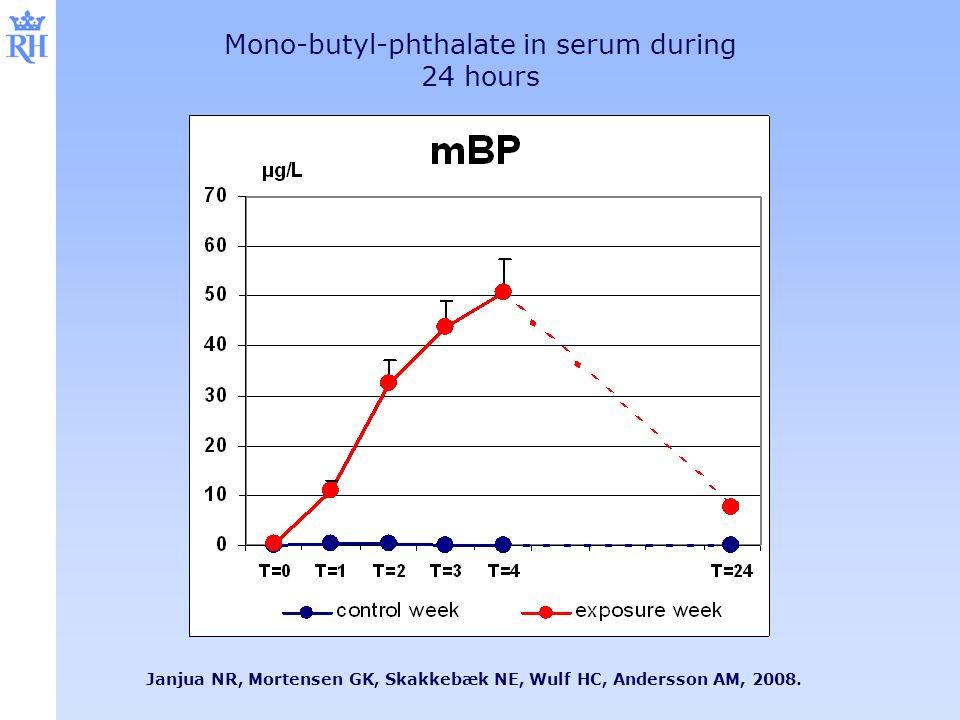 Janjua NR, Mortensen GK, Skakkebæk NE, Wulf HC, Andersson AM, 2008. Mono-butyl-phthalate in serum during 24 hours