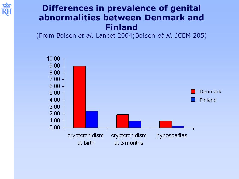 Denmark Finland Differences in prevalence of genital abnormalities between Denmark and Finland (From Boisen et al. Lancet 2004;Boisen et al. JCEM 205)