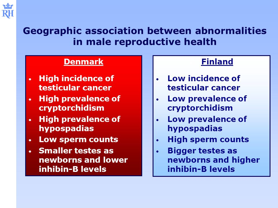 Geographic association between abnormalities in male reproductive health Denmark High incidence of testicular cancer High prevalence of cryptorchidism