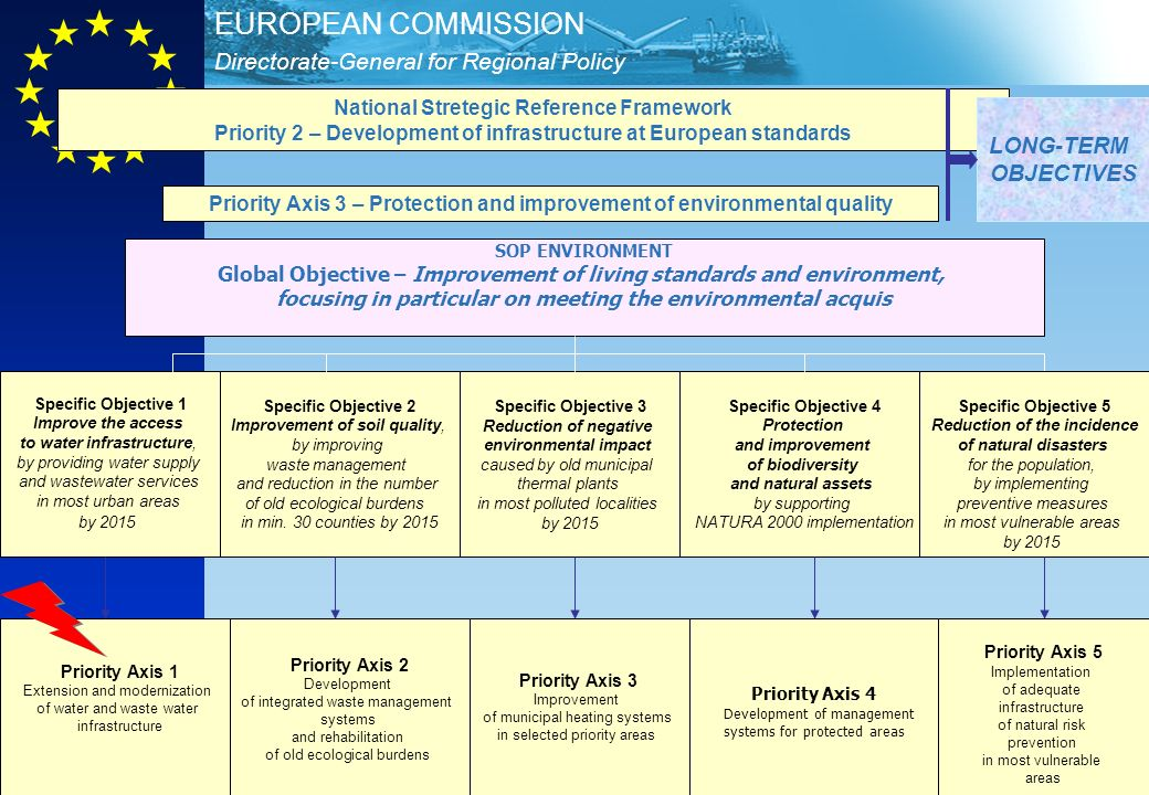 Directorate-General for Regional Policy EUROPEAN COMMISSION 14 National Stretegic Reference Framework Priority 2 – Development of infrastructure at European standards Priority Axis 3 – Protection and improvement of environmental quality SOP ENVIRONMENT Global Objective – Improvement of living standards and environment, focusing in particular on meeting the environmental acquis Specific Objective 1 Improve the access to water infrastructure, by providing water supply and wastewater services in most urban areas by 2015 Specific Objective 2 Improvement of soil quality, by improving waste management and reduction in the number of old ecological burdens in min.