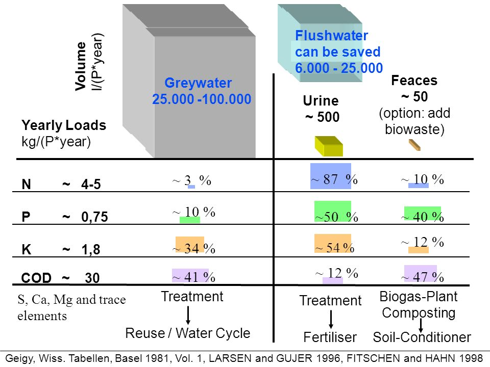 Volume l/(P*year) Urine ~ 500 Feaces ~ 50 (option: add biowaste) Greywater 25.000 -100.000 N~ 4-5 ~ 3 % ~ 87 % ~ 10 % ~ 34 % K ~ 1,8 ~ 54 % ~ 12 % P~ 0,75 ~50 % ~ 40 % ~ 10 % COD~ 30 ~ 41 % ~ 12 % ~ 47 % Reuse / Water Cycle Treatment Fertiliser Biogas-Plant Composting Treatment Yearly Loads kg/(P*year) Soil-Conditioner S, Ca, Mg and trace elements Geigy, Wiss.