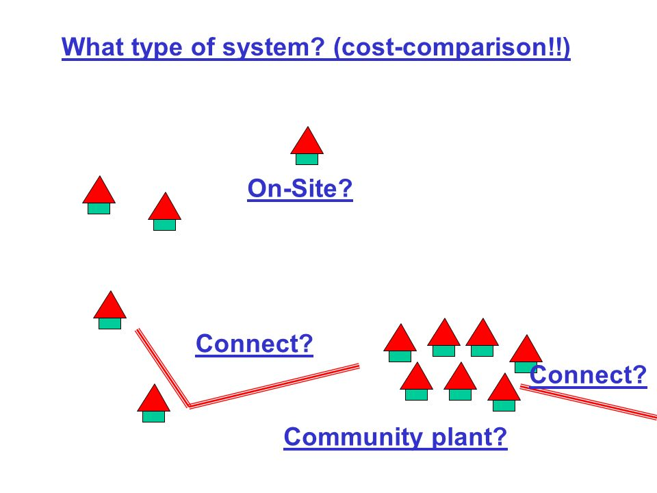 What type of system (cost-comparison!!) On-Site Community plant Connect
