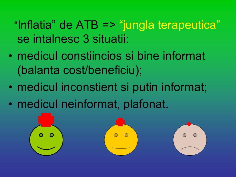 Inflatia de ATB => jungla terapeutica se intalnesc 3 situatii: medicul constiincios si bine informat (balanta cost/beneficiu); medicul inconstient si