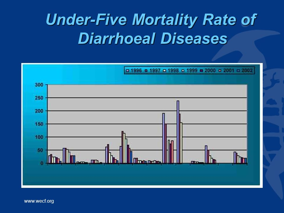 www.wecf.org Under-Five Mortality Rate of Diarrhoeal Diseases
