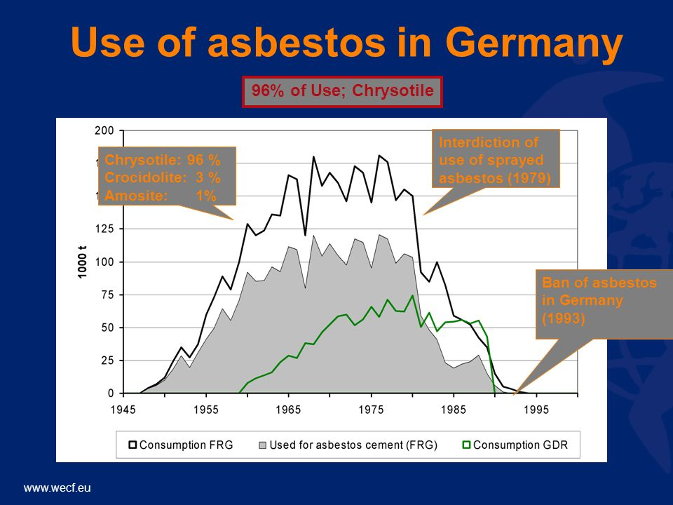 www.wecf.eu 4 main Chrysotile Asbestos producers: Russia : 1.000.000 tons in 2009Russia : 1.000.000 tons in 2009 China : 380.000 tons in 2009China : 380.000 tons in 2009 Brazil : 288.000 tons in 2009Brazil : 288.000 tons in 2009 Kazakhstan : 230.000 tons in 2009Kazakhstan : 230.000 tons in 2009 Chrysotile Asbestos users: 1.Russia and all EECCA countries 2.Developing countries; China, India, Brazil, Thailand, Nigeria, Angola, Mexico, Uruguay, Zimbabwe, Algeria, Colombia, Vietnam, Pakistan...