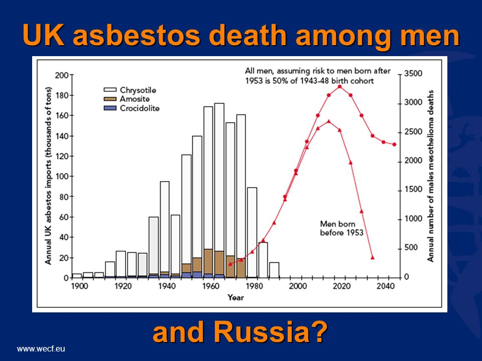 www.wecf.eu UK asbestos death among men and Russia?