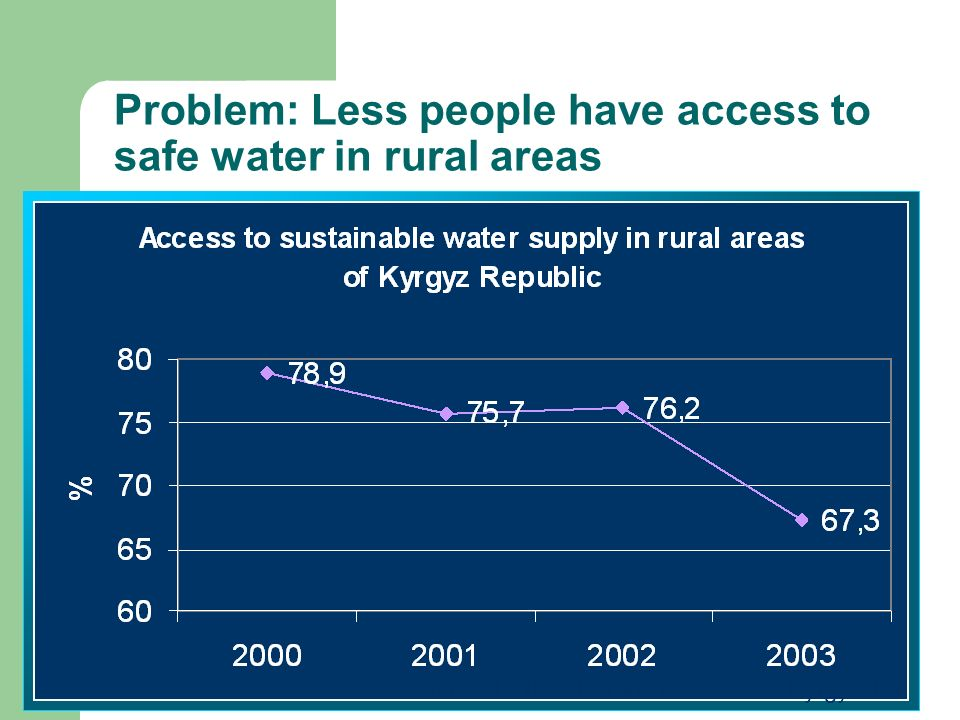 Problem: Less people have access to safe water in rural areas Source: National Statistics Office of Kyrgyzstan