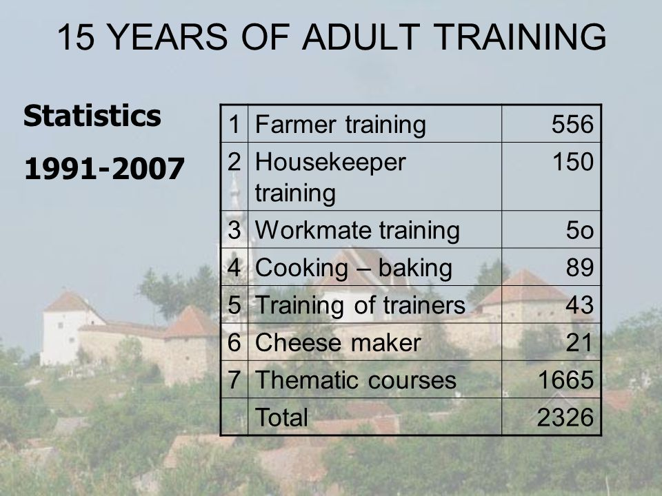 15 YEARS OF ADULT TRAINING 1Farmer training556 2Housekeeper training 150 3Workmate training 5o 4Cooking – baking 89 5Training of trainers 43 6Cheese maker 21 7Thematic courses1665 Total2326 Statistics