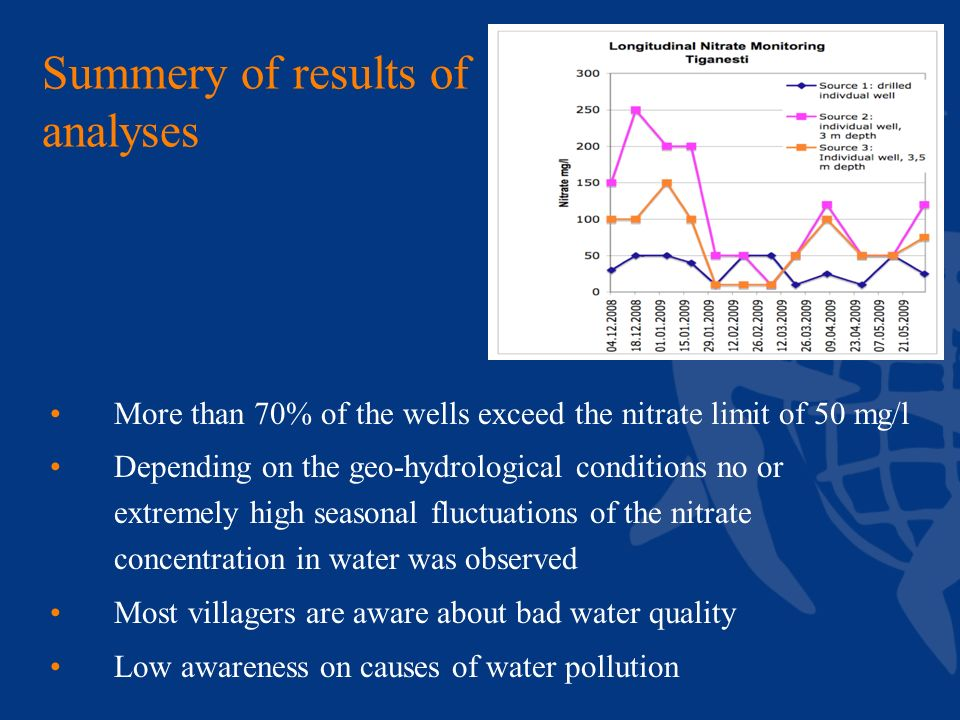 Summery of results of analyses More than 70% of the wells exceed the nitrate limit of 50 mg/l Depending on the geo-hydrological conditions no or extremely high seasonal fluctuations of the nitrate concentration in water was observed Most villagers are aware about bad water quality Low awareness on causes of water pollution
