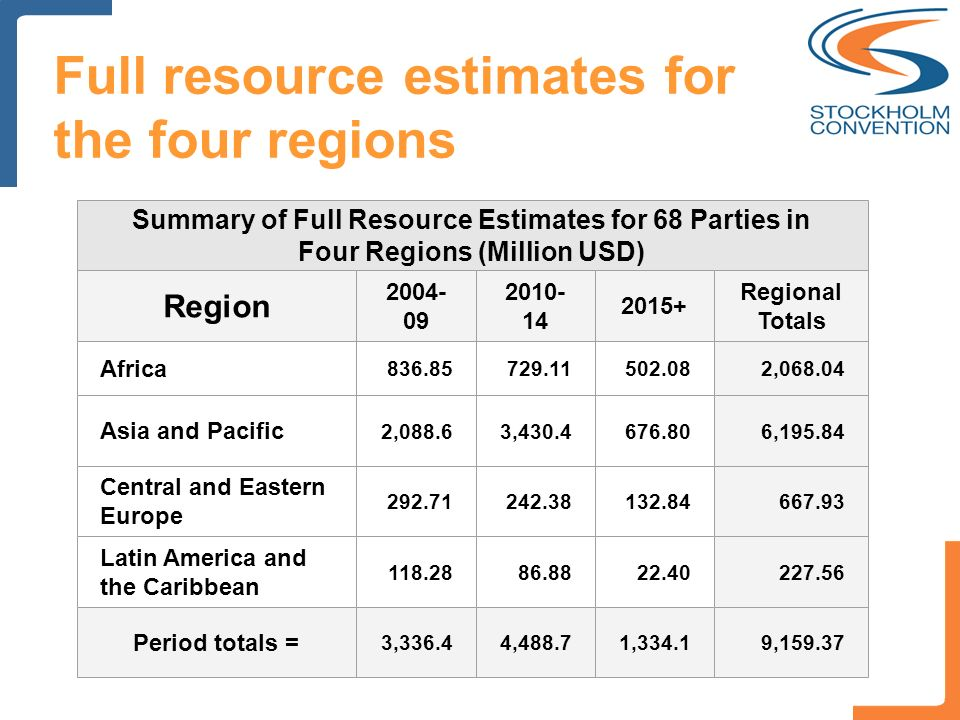 Full resource estimates for the four regions Summary of Full Resource Estimates for 68 Parties in Four Regions (Million USD) Region Regional Totals Africa , Asia and Pacific 2,088.63, , Central and Eastern Europe Latin America and the Caribbean Period totals = 3,336.44,488.71,334.19,159.37