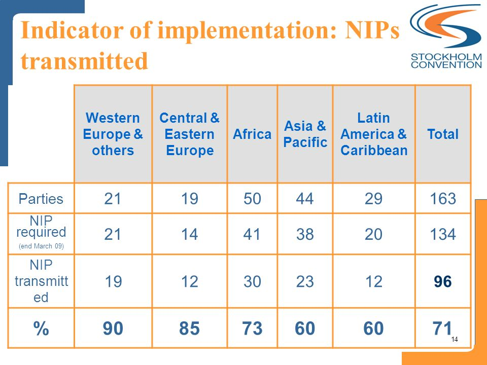 14 Indicator of implementation: NIPs transmitted Western Europe & others Central & Eastern Europe Africa Asia & Pacific Latin America & Caribbean Tota