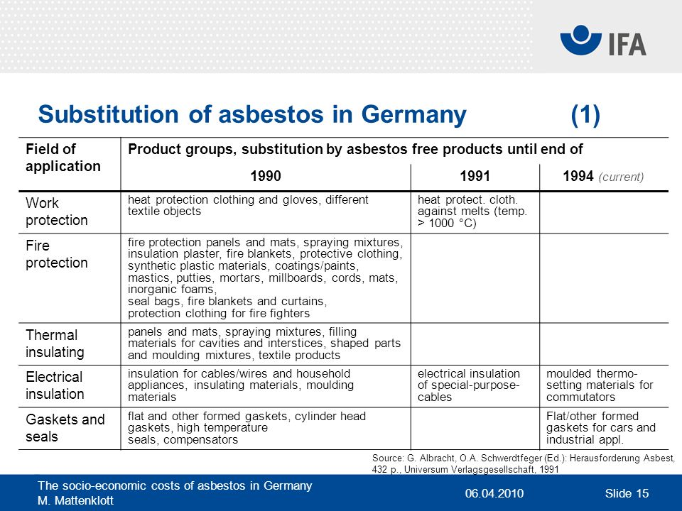 06.04.2010 The socio-economic costs of asbestos in Germany M. Mattenklott Slide 15 Substitution of asbestos in Germany (1) Field of application Produc