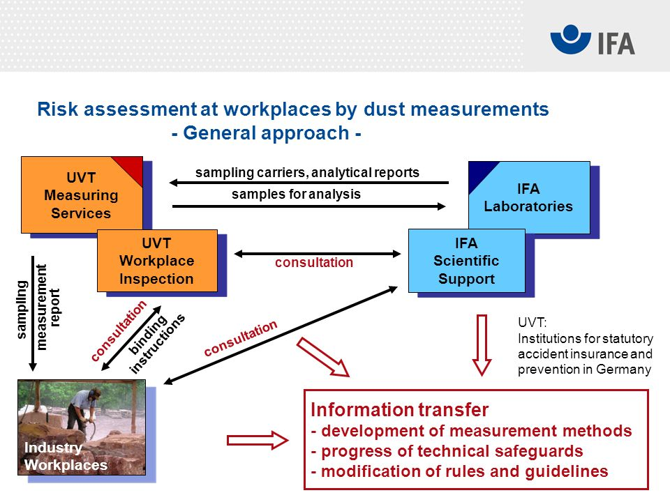 06.04.2010 The socio-economic costs of asbestos in Germany M. Mattenklott Slide 18 Risk assessment at workplaces by dust measurements - General approa