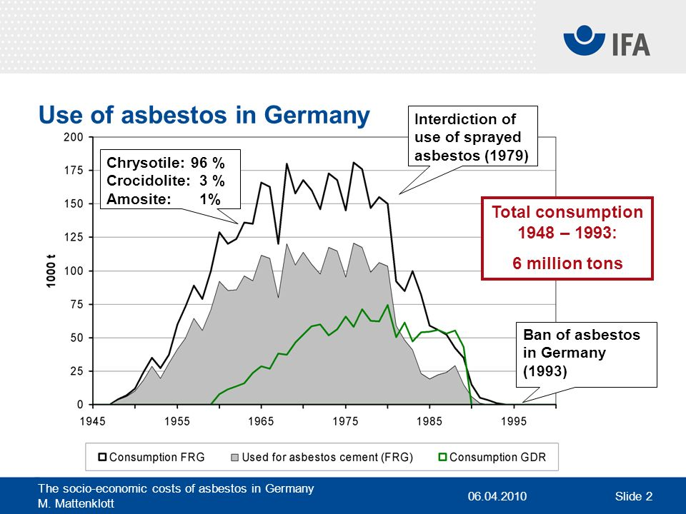 06.04.2010 The socio-economic costs of asbestos in Germany M. Mattenklott Slide 2 Use of asbestos in Germany Chrysotile:96 % Crocidolite:3 % Amosite:1