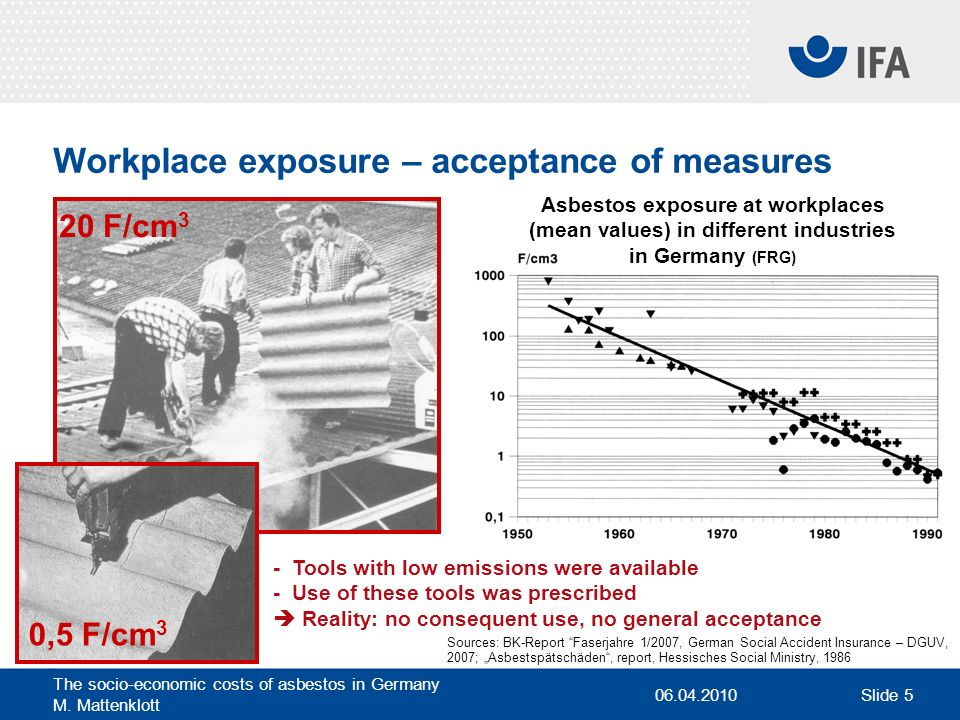 06.04.2010 The socio-economic costs of asbestos in Germany M. Mattenklott Slide 5 Workplace exposure – acceptance of measures Sources: BK-Report Faser