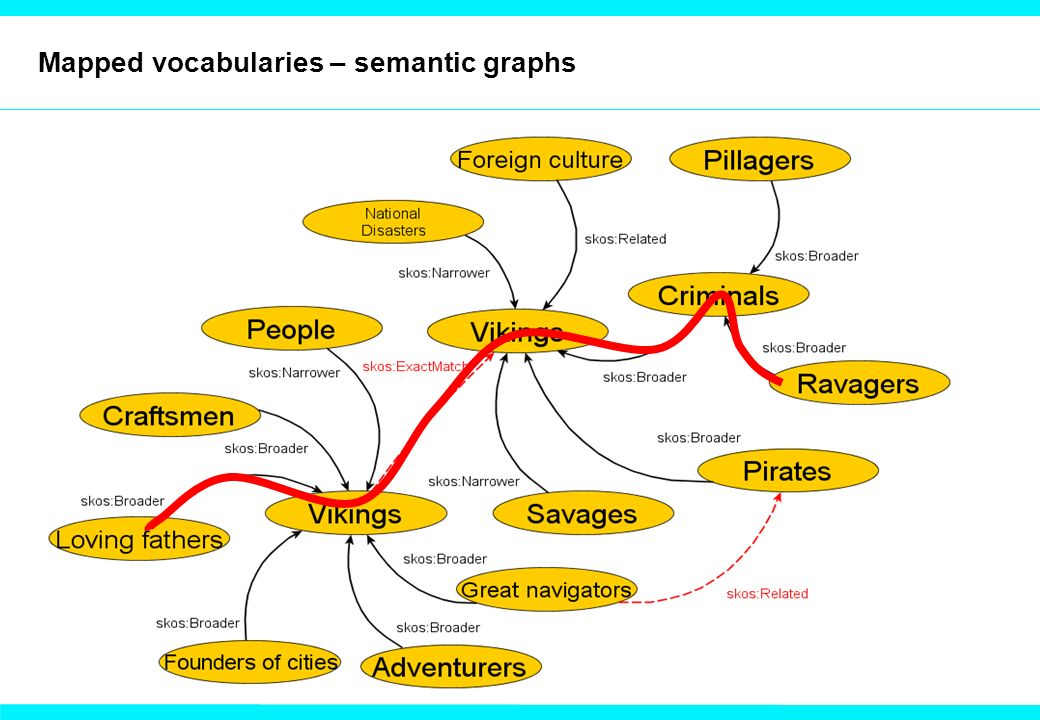 Mapped vocabularies – semantic graphs