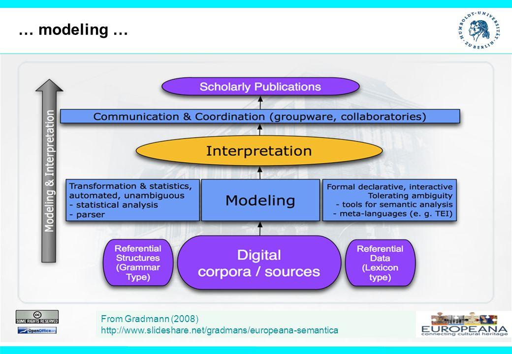 From Gradmann (2008) http://www.slideshare.net/gradmans/europeana-semantica … modeling …
